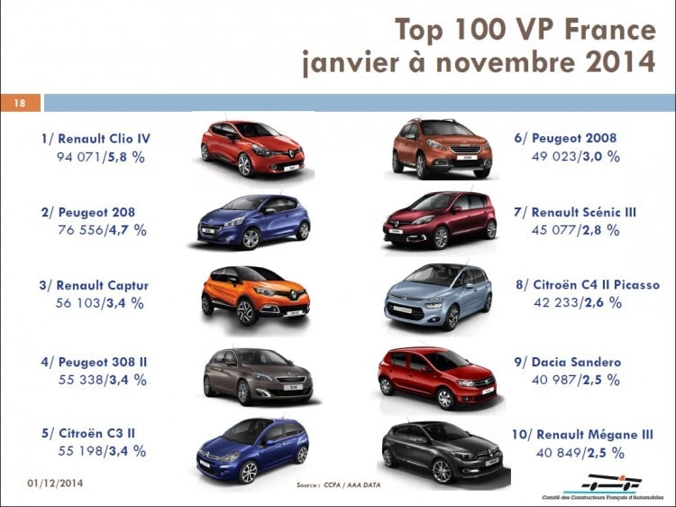 top-10-vp-france-janvier-novembre-2014
