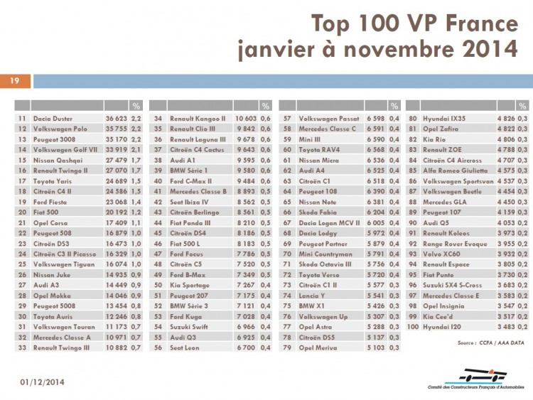 top-100-vp-france-janvier-novembre-2014