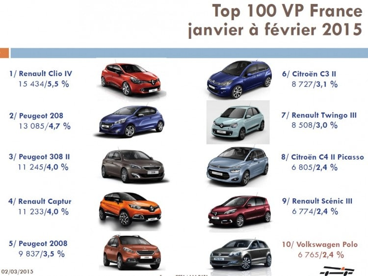 top-10-vp-france-janvier-fevrier-2015