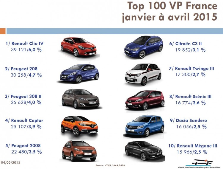 top-10-vp-france-janvier-avril-2015