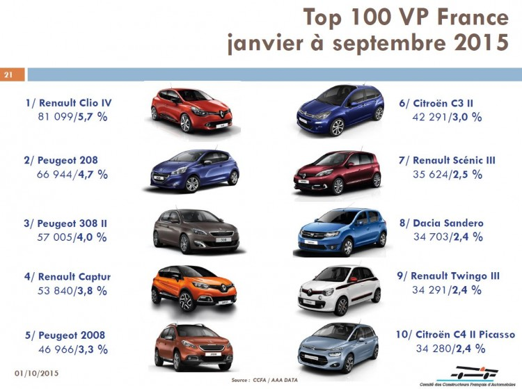 Top-100-des-ventes-France-Septembre-2015