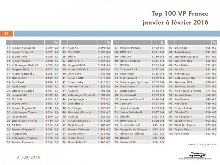 top-100-vp-france-janvier-fevrier 2016