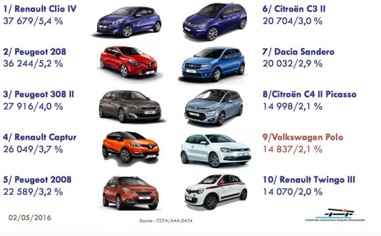 Top 100 ventes France - Janvier Avril 2016 - 1